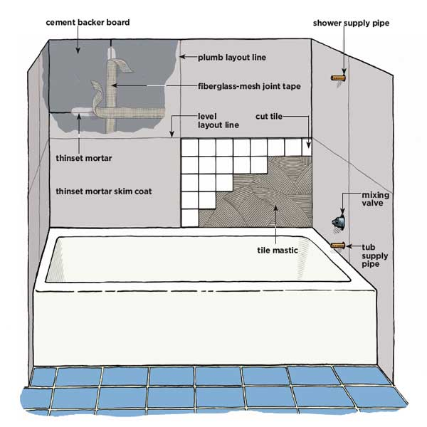 TILING A SHOWER ENCLOSURE OR TUB SURROUND   HOW TO TILE BATHROOM.